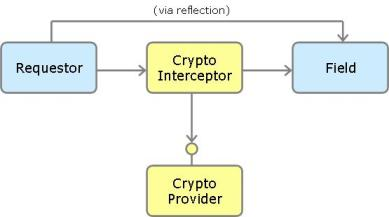 General Field Encryption Architecture