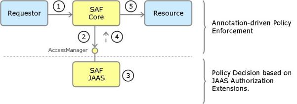 Access Control via SAF and JAAS