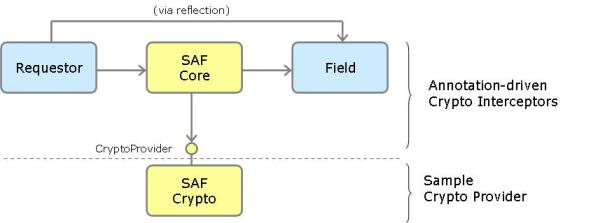 Field Encryption via SAF